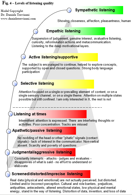 levels of listening and levels of empathy
